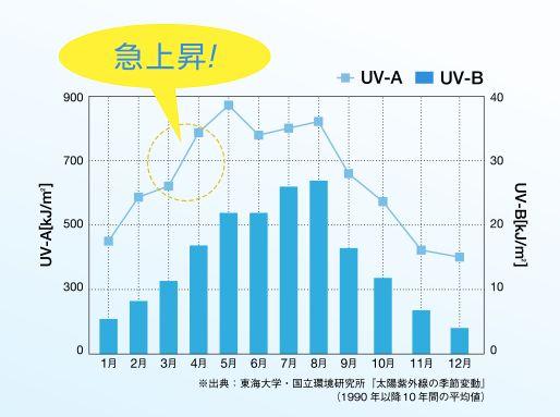 UV-A量の1年の推移