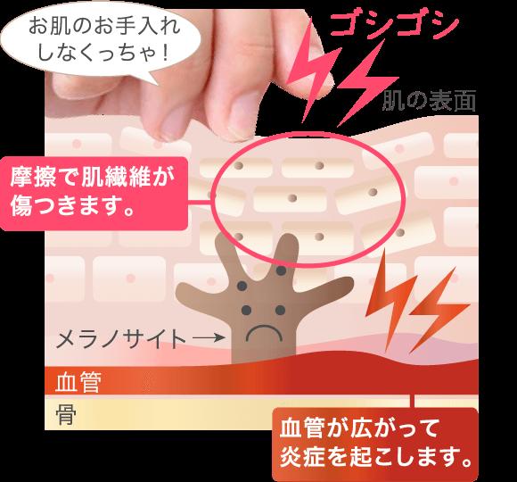 肌への摩擦