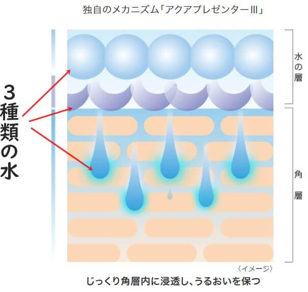 イプサ化粧水仕組み